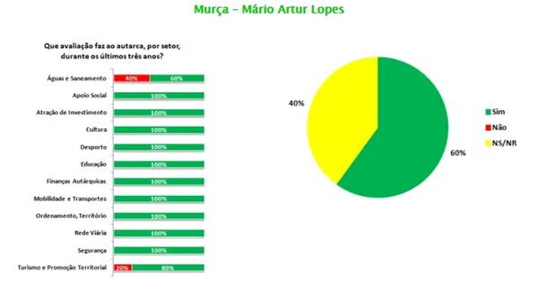 ranking_de_municipios_do_douro___mario_artur_lopes