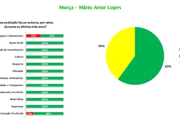 ranking_de_municipios_do_douro___mario_artur_lopes